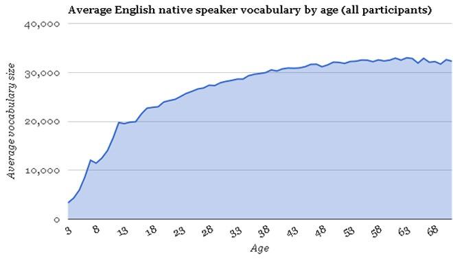 英语母语人士不同年龄段所拥有的词汇量比例
