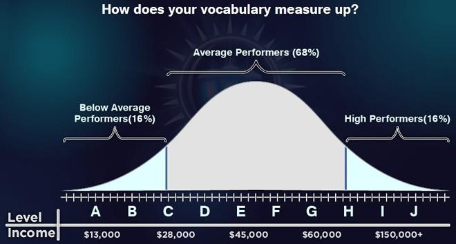英语单词量在线测试